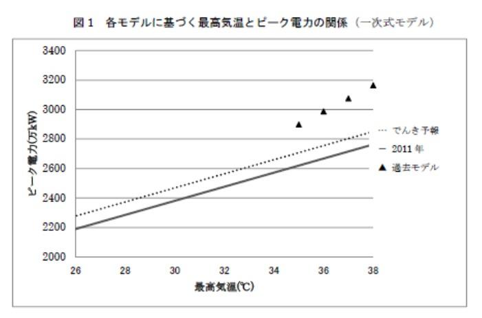 関電管内における2011年の最大電力需要と大阪の最高気温の関係(関西学院大学の朴勝俊准教授)