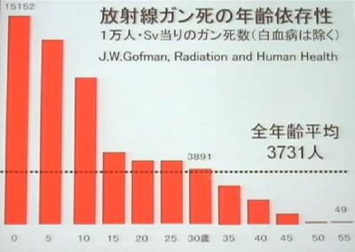 放射線がん死の年齢依存性