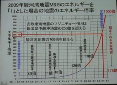 東海地震のエネルギーは甚大.jpg