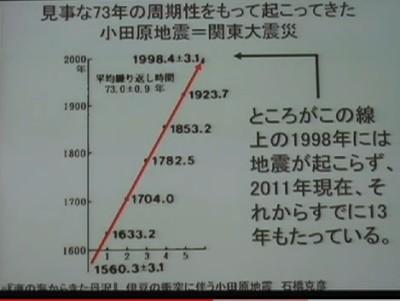 関東大震災は間近.jpg