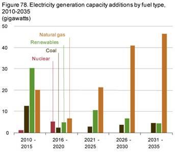 米国エネルギー見通し2010年版