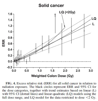 LSS14 Excess Relative Risk Fig4