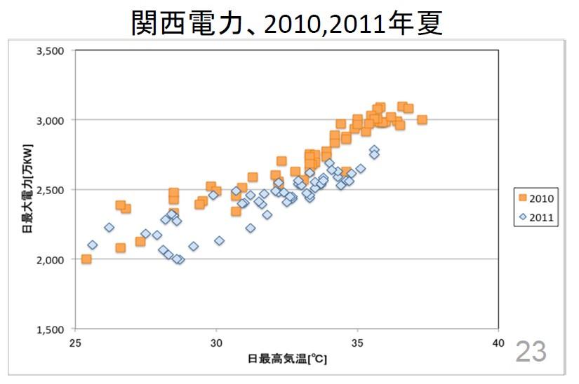 関電管内における2011年の最大電力需要と大阪の最高気温の関係(環境エネルギー政策研究所)