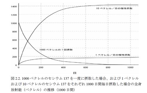 放射性セシウムの一回摂取と長期摂取による体内残存量の経時推移 (ICRP)