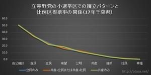 立憲野党の小選挙区での擁立パターンと比例区得票率の関係(17年衆院選、千葉県)グラフ.jpg