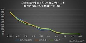 立憲野党の小選挙区での擁立パターンと比例区得票率の関係(17年衆院選、東京都)グラフ.jpg