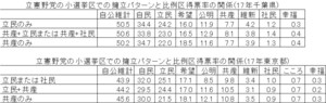 立憲野党の小選挙区での擁立パターンと比例区得票率の関係(17年衆院選、千葉県・東京都)表.jpg